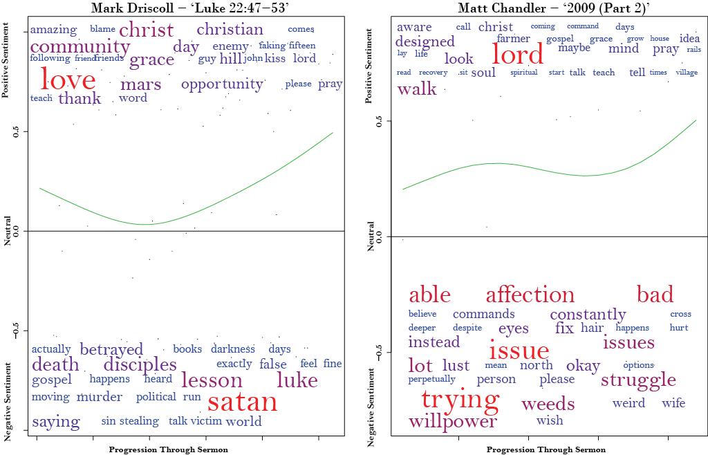 Trestle Technology | Sermon Sentiment Analysis